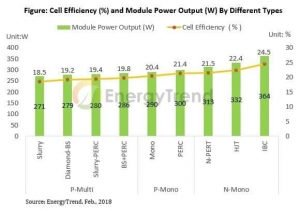Comparación eficiencias paneles solares tecnologías