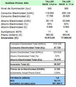Rentabilidad y ahorro energético de nuestro producto