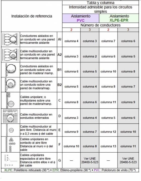 Tabla de intensidades máximas admisibles para cableado según el REBT