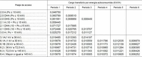 Cargos transitorios autoconsumo fotovoltaico