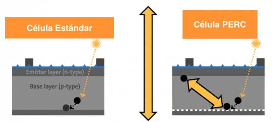 Proceso de captación de electrones células PERC