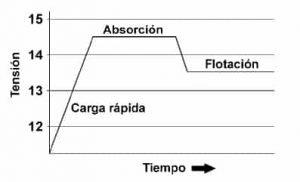 ciclo carga regulador 3 etapas