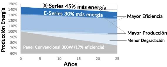 comparación energía producida sunpower panel convencional 260W