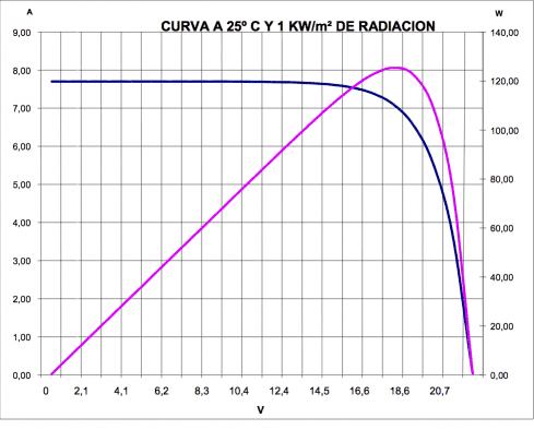 Curva de generación de panel solar a 25ºC