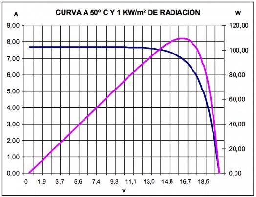 Curva de generación de panel solar a 50ºC