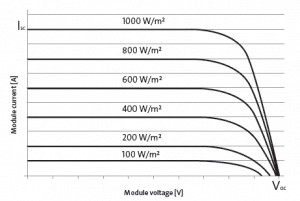Curva generación panel solar en función de radiación incidente