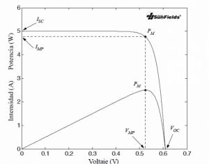 Curva Tensión/Corriente/Potencia módulo fotovoltaico