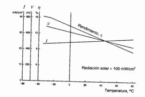 curva rendimiento panel solar con temperatura