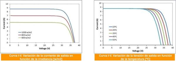 Variación con irradiancia y temperatura para una placa solar