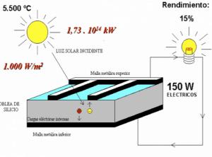Esquema de cómo se produce el efecto fotovoltaico