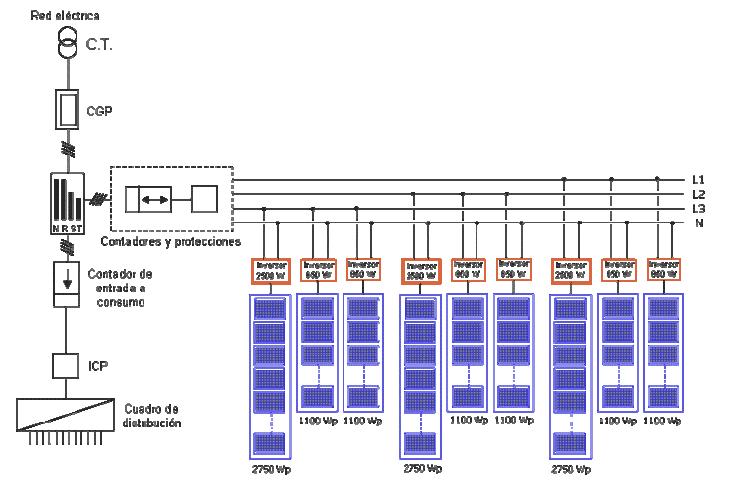Esquema básico conexión a red inversor solar