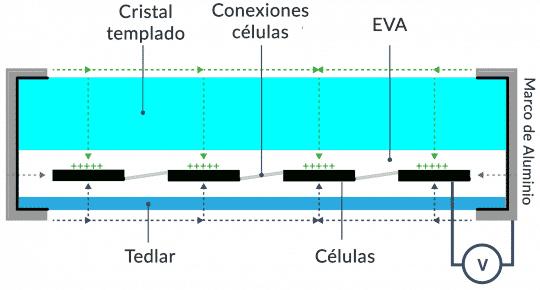 Esquema del efecto PID en paneles solares