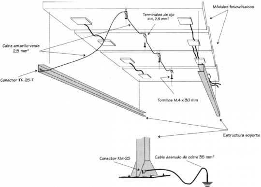 Ejemplo de puesta a tierra de placas solares y estructura