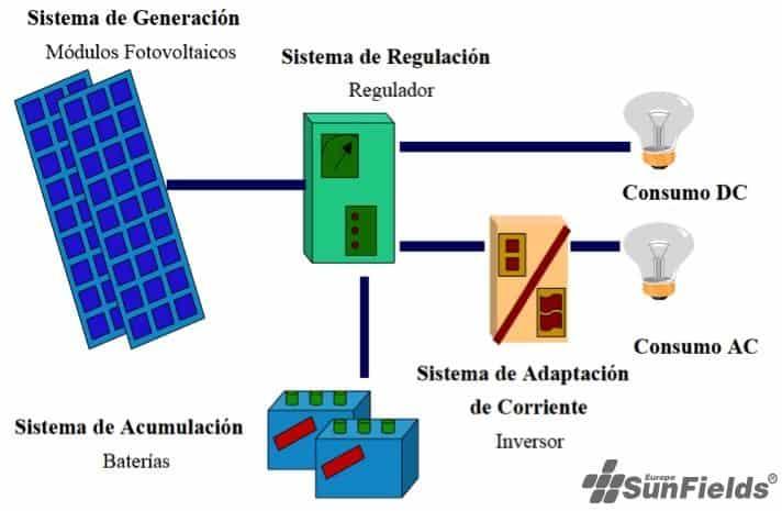 esquema básico instalación fotovoltaica autónoma