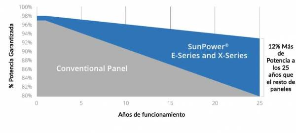 garantía panel solar sunpower series E-X