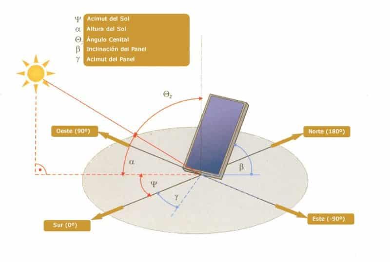 geometria solar para cálculo paneles solares