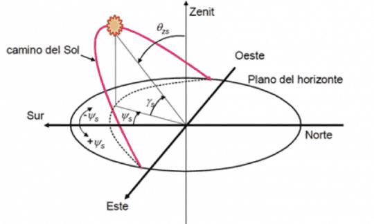 Esquema geometría-trayectoria solar para cálculo paneles solares
