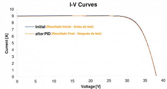 gráfica IV de un panel solar bajo el test PID