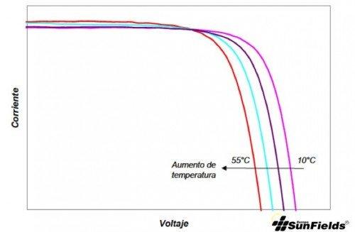 Gráfica Tensión-Corriente panel solar
