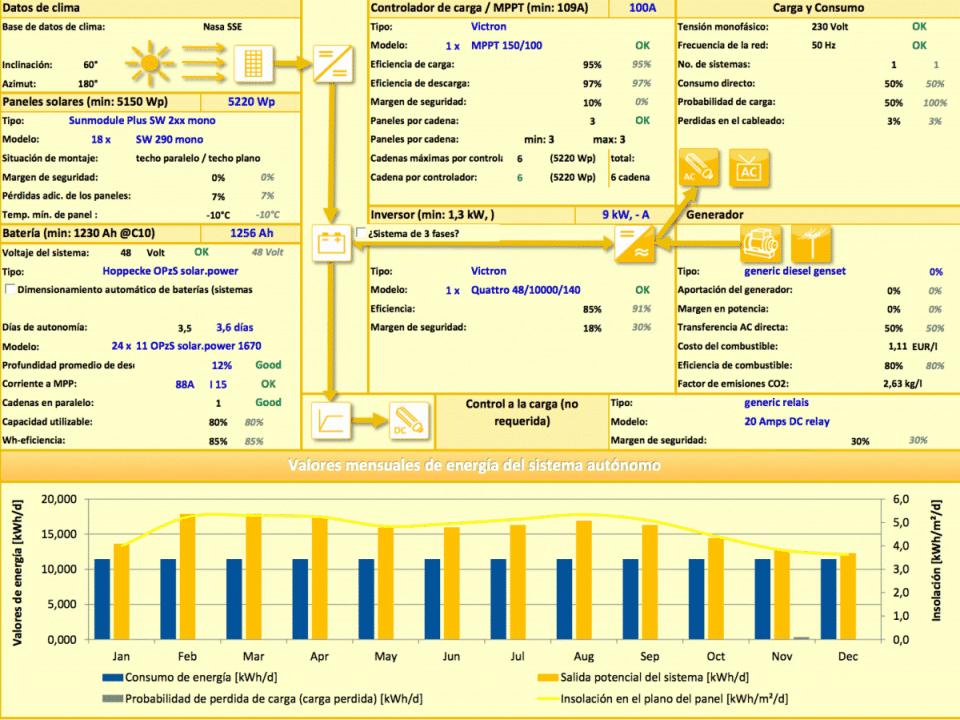 Configuración del kit fotovoltaico para la vivienda