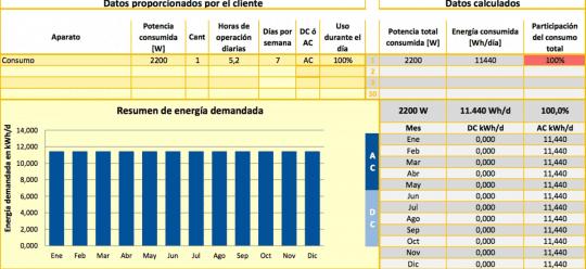 Datos de consumo de la vivienda