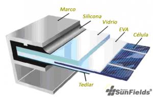 laminado enmarcado panel solar