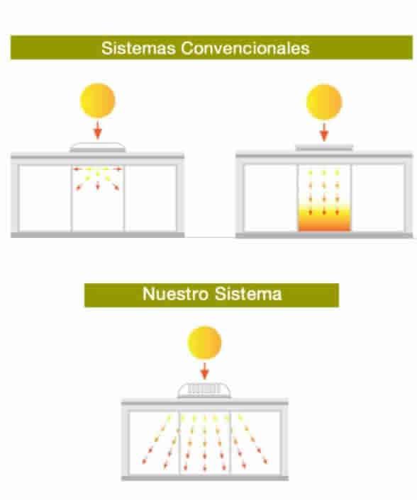Lucernarios para ahorro energético