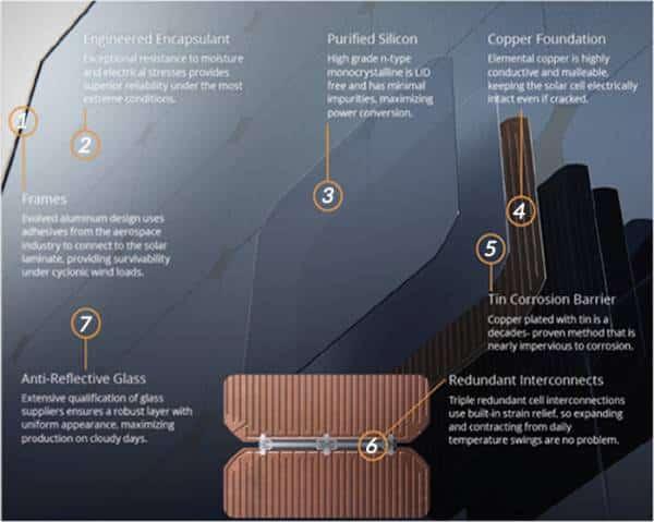 Puntos destacados de los paneles SunPower