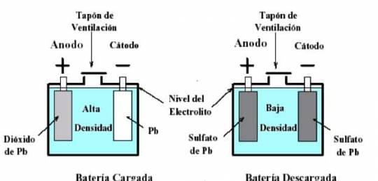 Proceso de carga y descarga de una batería solar