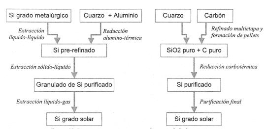 Procesos de purificación para la obtención de silicio grado solar