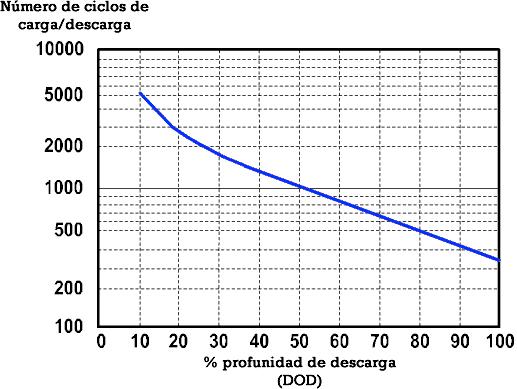 profunidad descarga y ciclos de vida batería