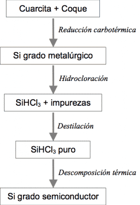 Purificación silicio metalúrgico silicio solar
