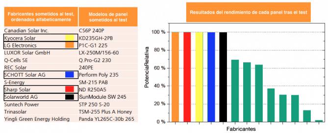 Resultados del test PID para cada fabricante de paneles