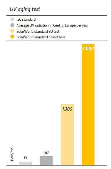 Test SolarWorld envejecimiento por radiación UV