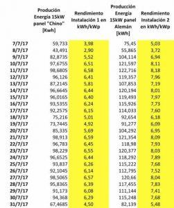 Tabla ratios de energía por potencia instalada