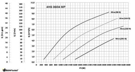Tabla bomba-4HS bombeo solar