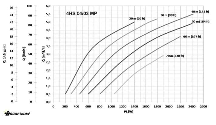 tabla bomba-4HS bombeo solar verano