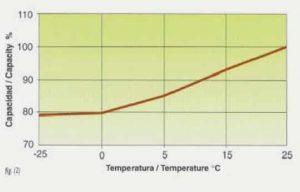 Variación capacidad batería con la temperatura