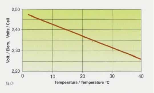 variacion tensión de una batería en función de la temperatura
