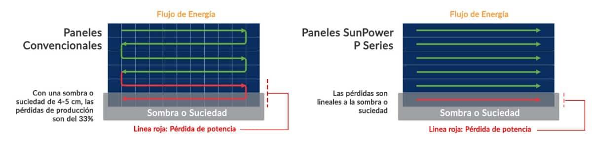 Comparación placa solar sunpower p series versus convencional