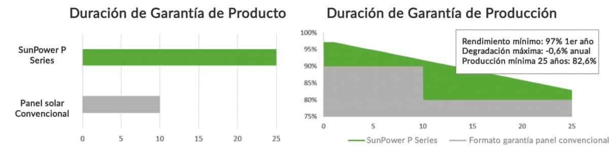 Comparativa garantía placa solar SunPower P series versus convencional