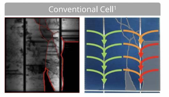 Comportamiento eléctrico de una célula solar con microroturas