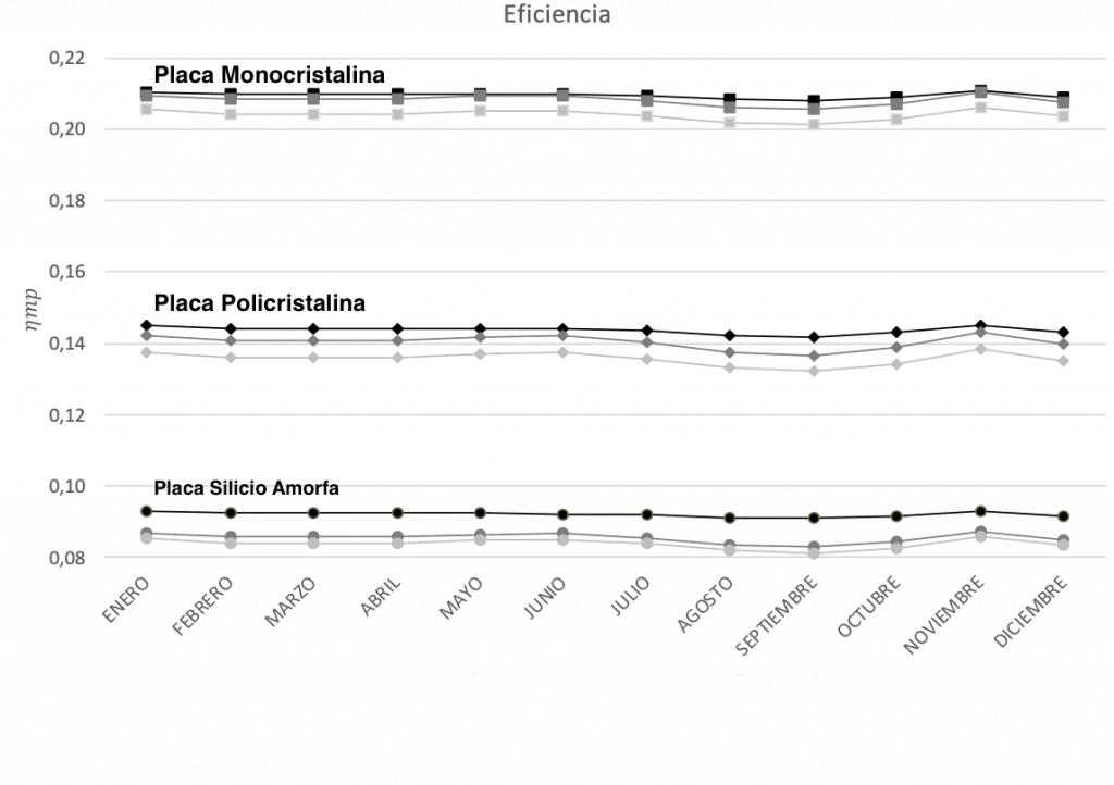 Eficiencia Placa Solar Monocristalina vs Policristalina Temperatura
