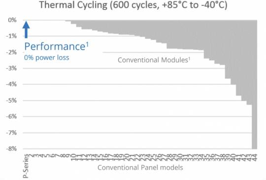 Gráfica de pérdidas por ciclos de temperatura en paneles solares hecho por la DNVGL
