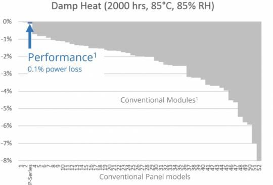 Gráfica resultados test calor humedad paneles solares hecho por dnvgl