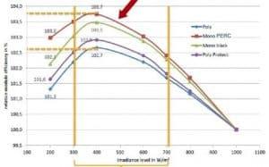 Solar panel PERC technology versus Standard