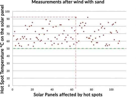 Hot spots on solar panels after wind with sand