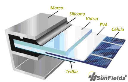 Parts of a pv panel