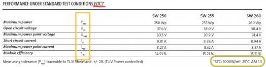 solar panel sample parameters at STC
