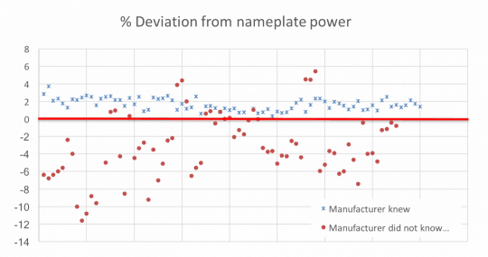 Graphic solar panels quality and power deviations